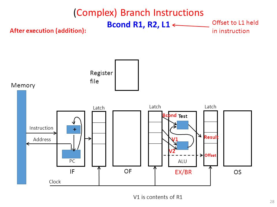 28 Register file Memory Instruction Address PC OF IF EX/BR OS Latch Clock ALU (Complex) Branch Instructions Bcond R1, R2, L1 After execution (addition): V1 Result V2 Bcond V1 is contents of R1 Offset to L1 held in instruction Test + Offset