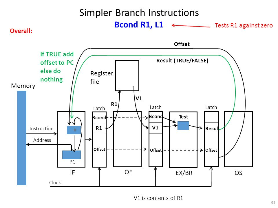 31 Register file Memory Instruction Address PC OF IF EX/BR OS Latch Clock Simpler Branch Instructions Bcond R1, L1 Bcond R1 Offset Overall: V1 Result Result (TRUE/FALSE) Bcond V1 is contents of R1 Offset R1 V1 Test + Offset If TRUE add offset to PC else do nothing Tests R1 against zero