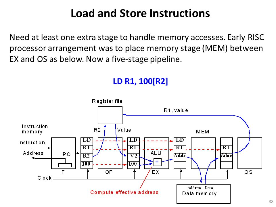 38 Load and Store Instructions Need at least one extra stage to handle memory accesses.