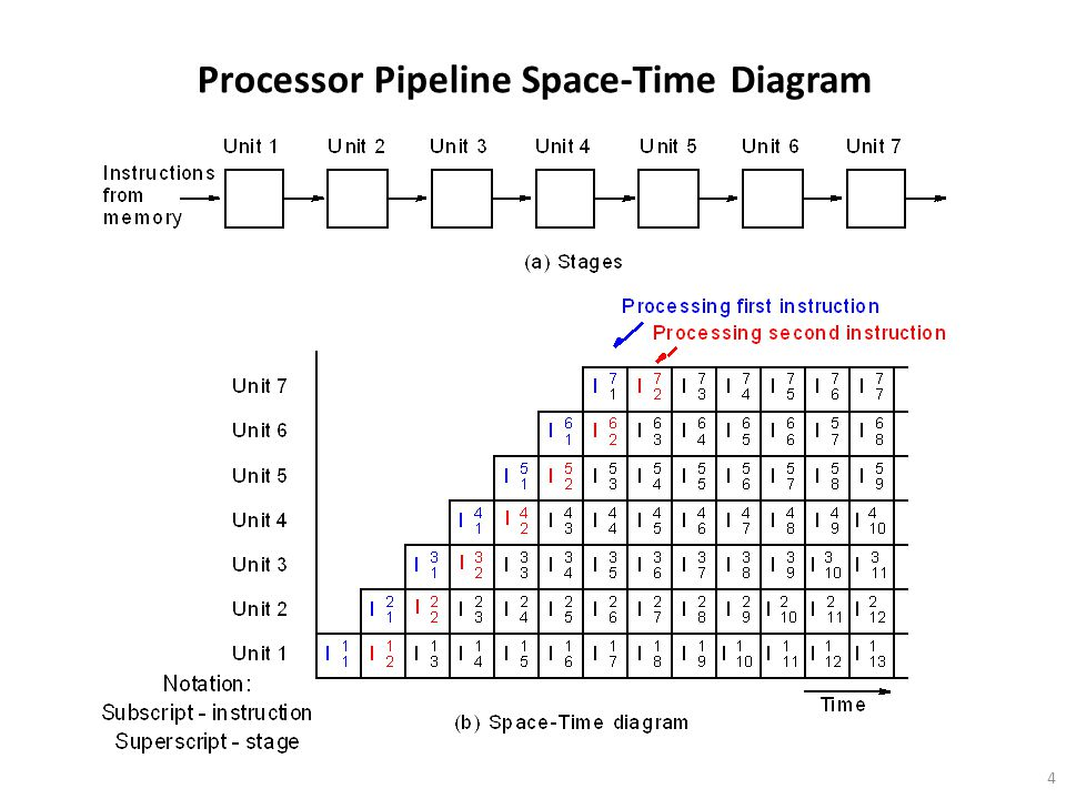4 Processor Pipeline Space-Time Diagram
