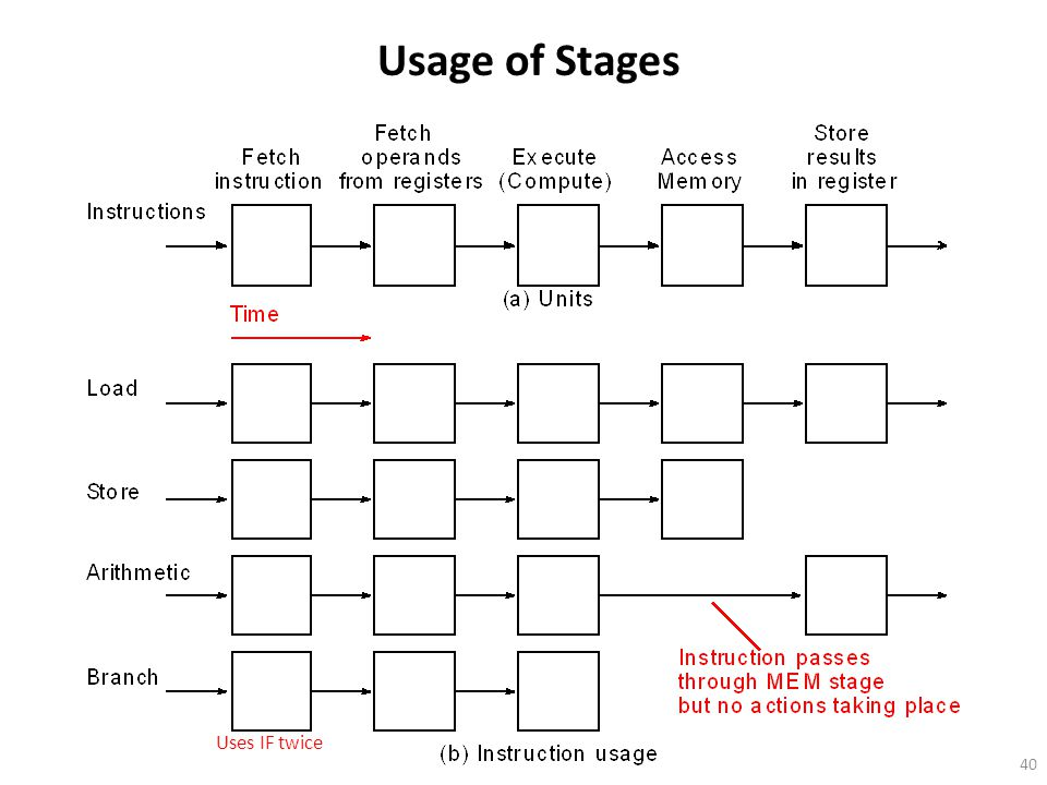 40 Usage of Stages Uses IF twice