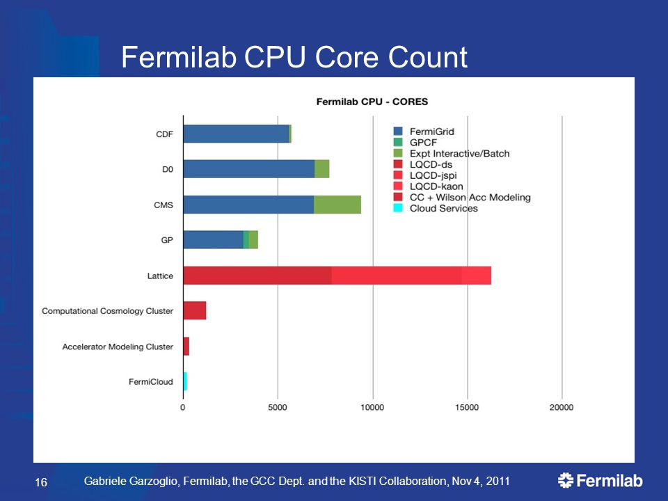 Gabriele Garzoglio, Fermilab, the GCC Dept. and the KISTI Collaboration, Nov 4, 2011 Fermilab CPU Core Count 16
