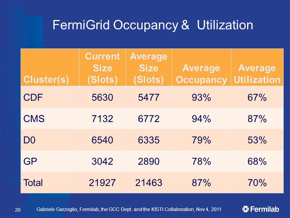 Gabriele Garzoglio, Fermilab, the GCC Dept. and the KISTI Collaboration, Nov 4, 2011 FermiGrid Occupancy & Utilization Cluster(s) Current Size (Slots)