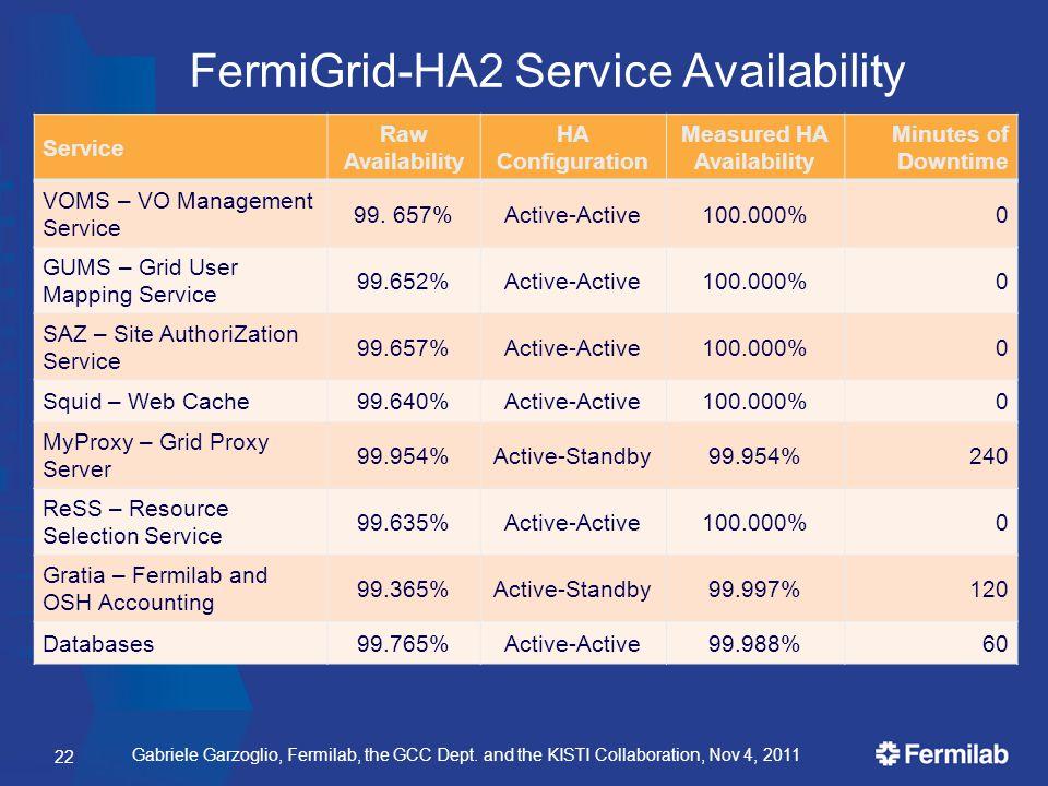 Gabriele Garzoglio, Fermilab, the GCC Dept. and the KISTI Collaboration, Nov 4, 2011 FermiGrid-HA2 Service Availability Service Raw Availability HA Co