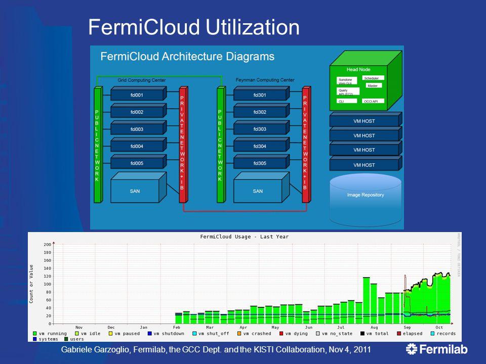 Gabriele Garzoglio, Fermilab, the GCC Dept. and the KISTI Collaboration, Nov 4, 2011 FermiCloud Utilization