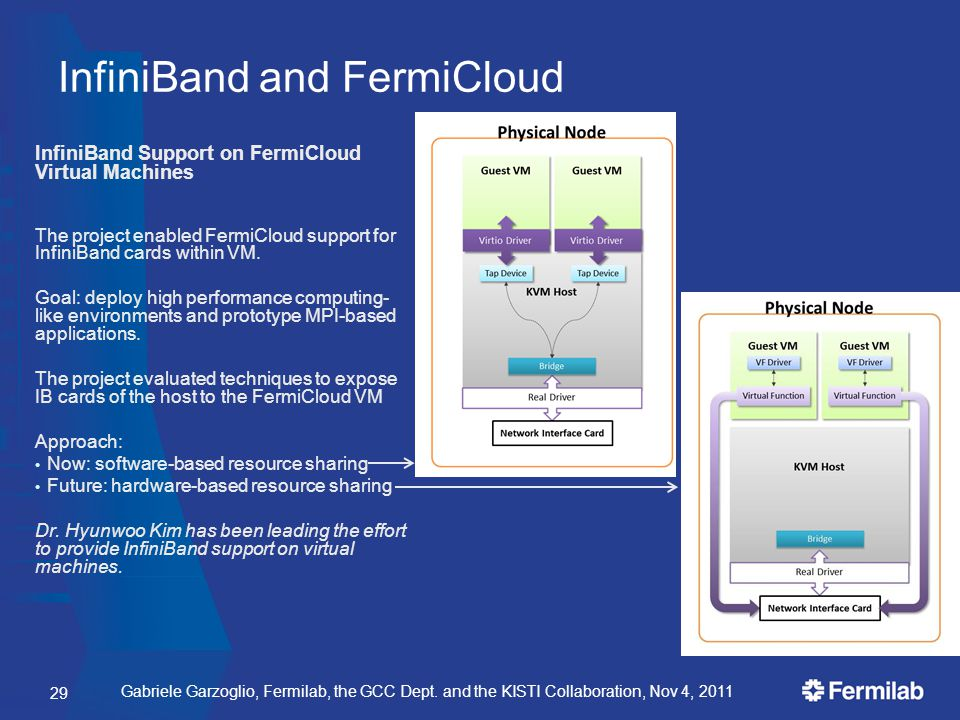 Gabriele Garzoglio, Fermilab, the GCC Dept. and the KISTI Collaboration, Nov 4, 2011 InfiniBand and FermiCloud InfiniBand Support on FermiCloud Virtua