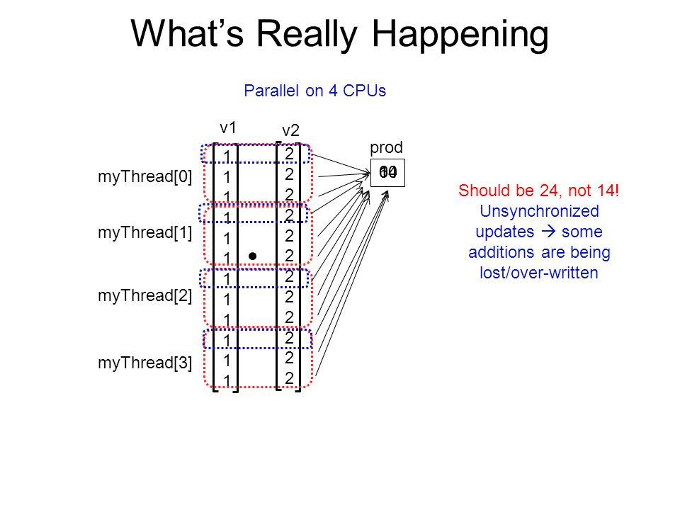 What's Really Happening 111111111111111111111111 222222222222222222222222 v1 v2 myThread[0] myThread[1] myThread[2] myThread[3] Parallel on 4 CPUs prod 061014 Should be 24, not 14.