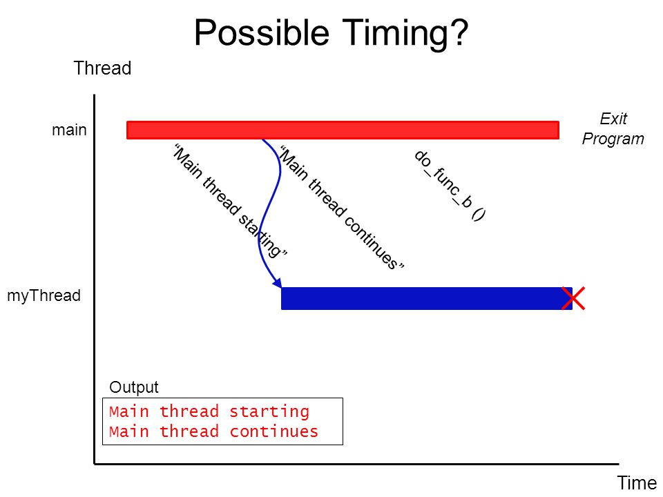 "Possible Timing? Thread Time main ""Main thread starting"" ""Main thread continues"" myThread do_func_b () Exit Program Main thread starting Main thread c"