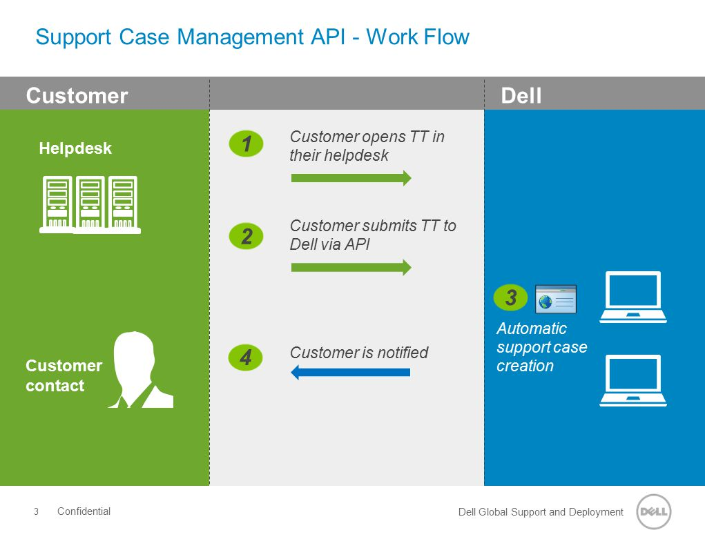 Dell Global Support and Deployment Support Case Management API - Work Flow The Support Case Management API will be made available: Limited Release: De