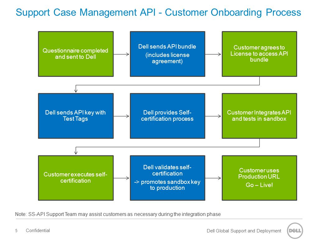 Dell Global Support and Deployment Support Case Management API – Typical High-Level Schedule Dell support and guidance is available during the integration/testing phase.