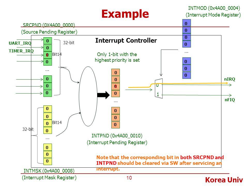Korea Univ Example 10 Interrupt Controller UART_IRQ TIMER_IRQ nIRQ nFIQ 0 1 INTPND (0x4A00_0010) (Interrupt Pending Register) Only 1-bit with the high