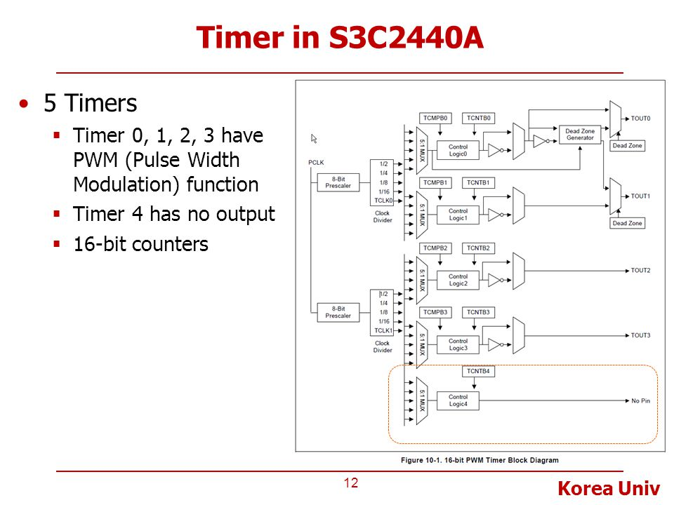 Korea Univ Timer in S3C2440A 12 5 Timers  Timer 0, 1, 2, 3 have PWM (Pulse Width Modulation) function  Timer 4 has no output  16-bit counters