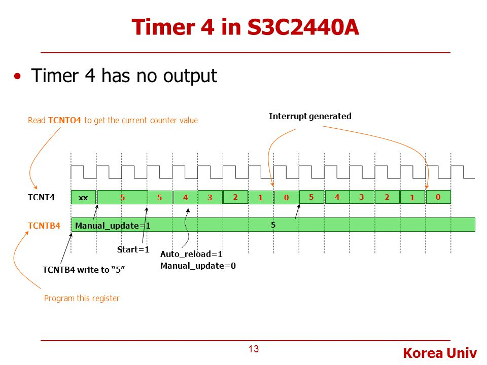 Korea Univ Timer 4 in S3C2440A 13 Timer 4 has no output TCNT4 TCNTB4 xx 5 Manual_update=1 54 3 2 1 Interrupt generated 0 54 3 2 1 0 Auto_reload=1 Manu