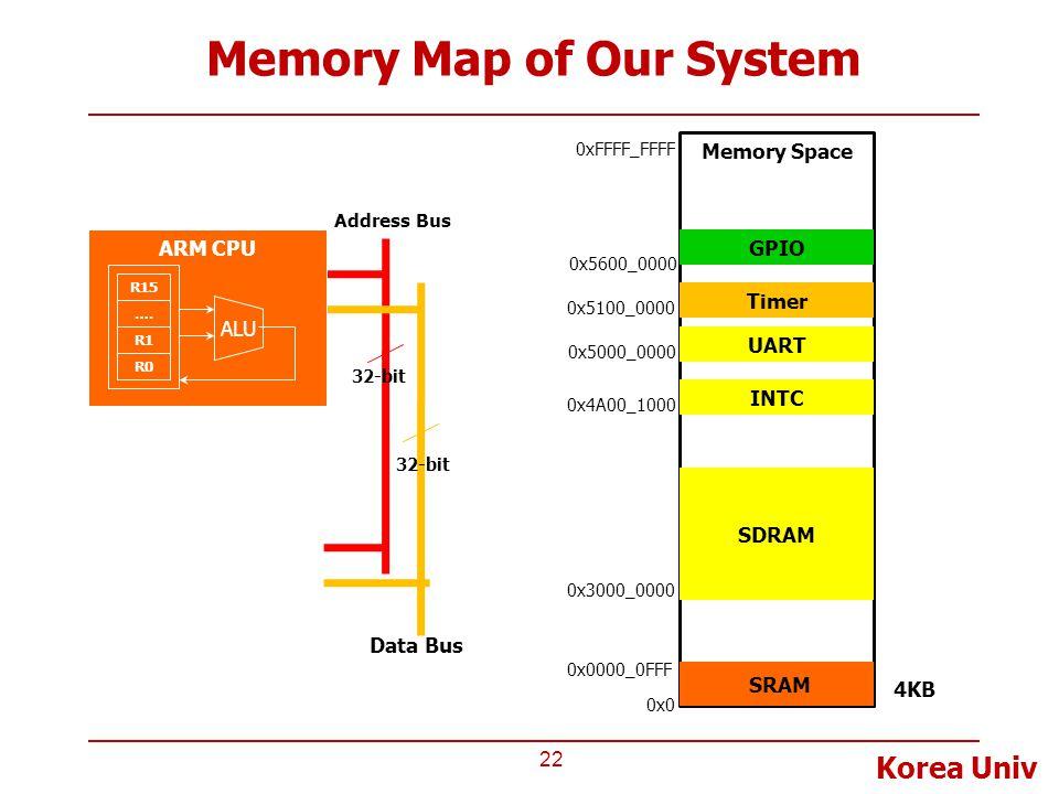 Korea Univ Memory Map of Our System 22 Memory Space Address Bus Data Bus 32-bit ARM CPU ALU EAX R15 …. R1 R0 SRAM 0x0 0xFFFF_FFFF 0x0000_0FFF UART Tim
