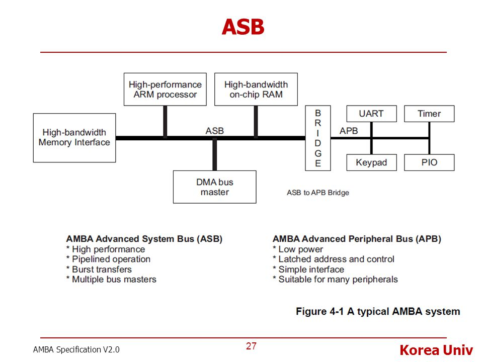 Korea Univ ASB 27 AMBA Specification V2.0