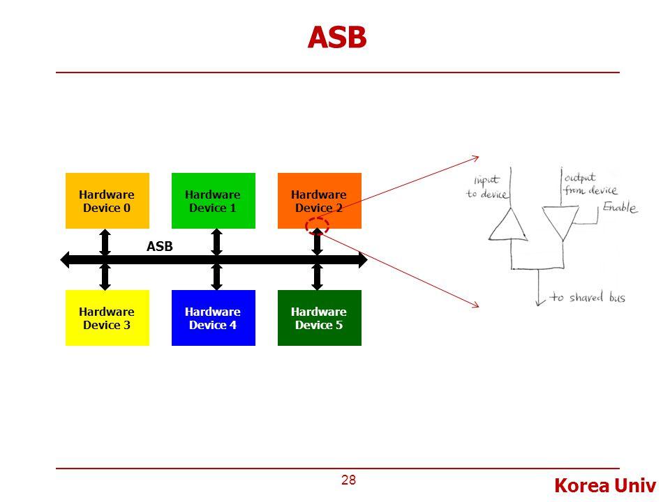 Korea Univ ASB 28 Hardware Device 0 Hardware Device 1 Hardware Device 2 Hardware Device 3 Hardware Device 4 Hardware Device 5 ASB