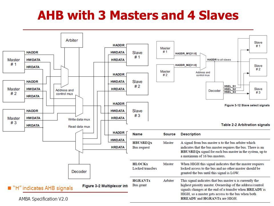 "Korea Univ AHB with 3 Masters and 4 Slaves 30 AMBA Specification V2.0 ""H"" indicates AHB signals"