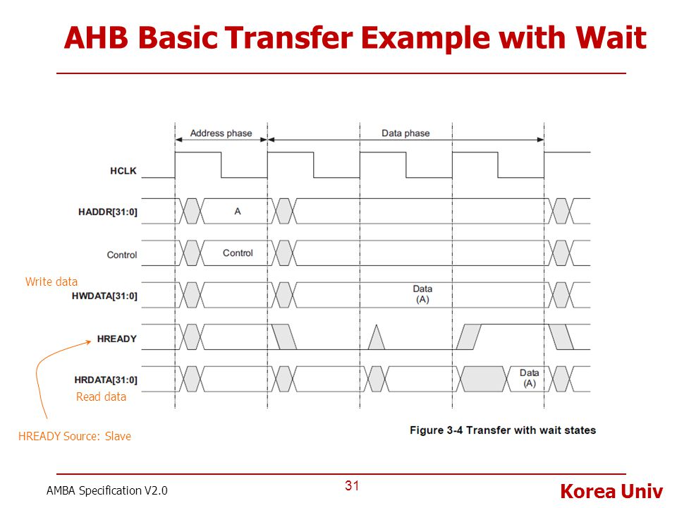 Korea Univ AHB Basic Transfer Example with Wait 31 AMBA Specification V2.0 HREADY Source: Slave Write data Read data