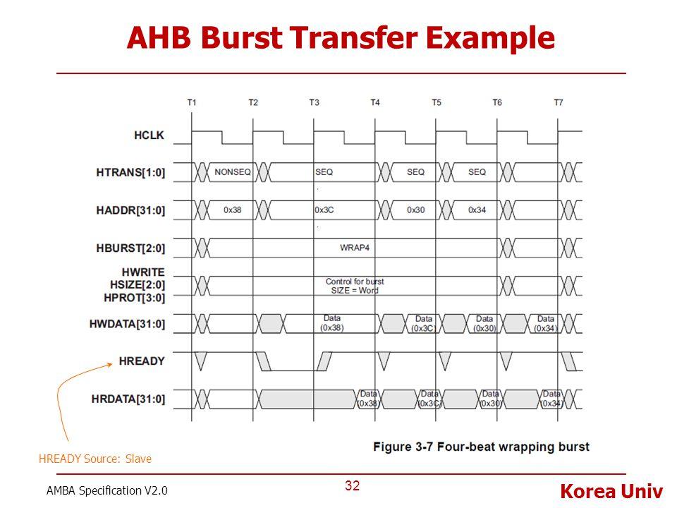 Korea Univ AHB Burst Transfer Example 32 AMBA Specification V2.0 HREADY Source: Slave