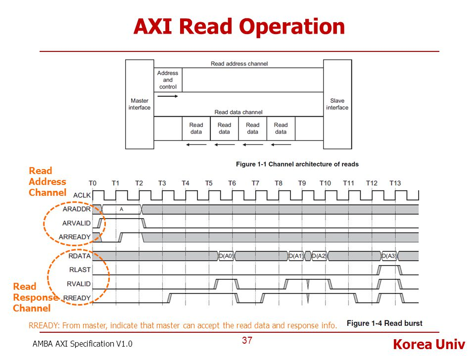 Korea Univ AXI Read Operation 37 AMBA AXI Specification V1.0 Read Address Channel Read Response Channel RREADY: From master, indicate that master can