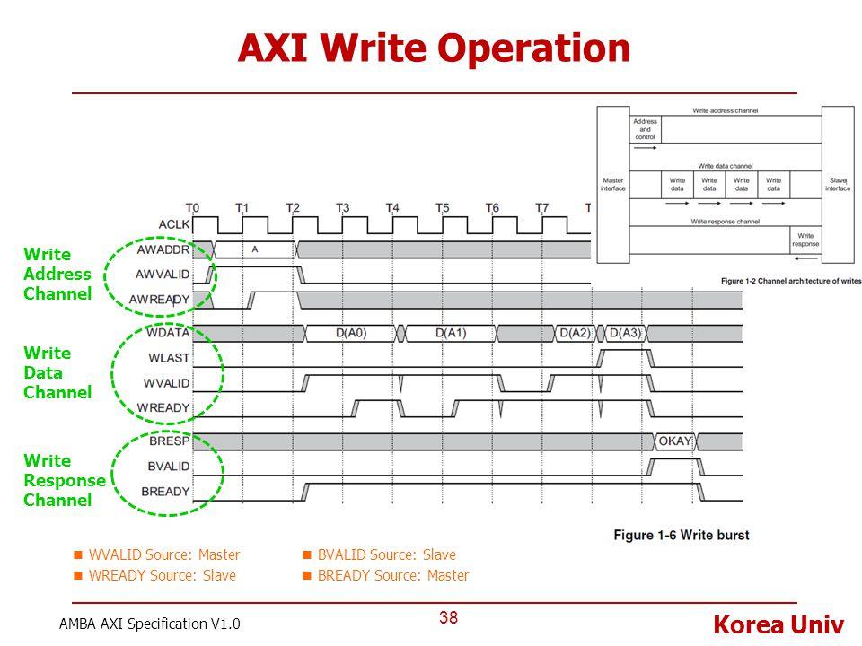 Korea Univ AXI Write Operation 38 AMBA AXI Specification V1.0 Write Address Channel Write Data Channel Write Response Channel WVALID Source: Master WR