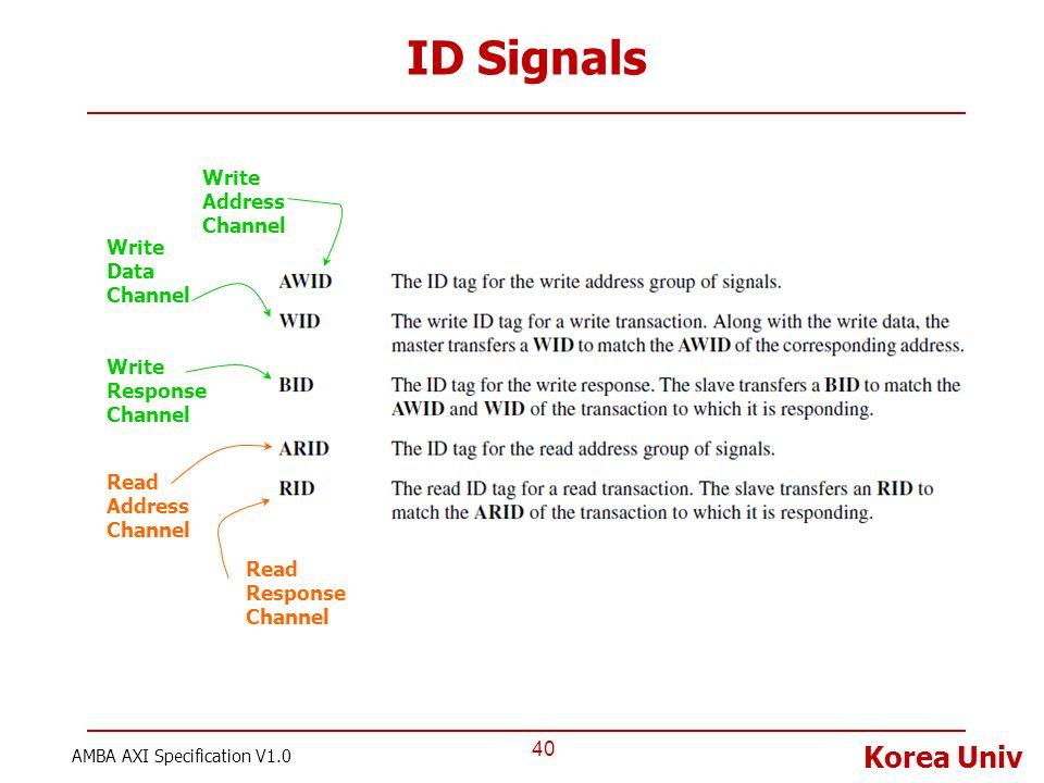 Korea Univ ID Signals 40 AMBA AXI Specification V1.0 Write Address Channel Write Data Channel Write Response Channel Read Address Channel Read Respons