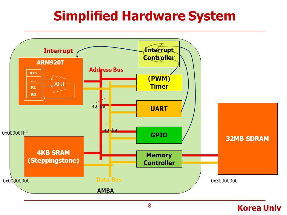 Korea Univ Simplified Hardware System 8 AMBA Data Bus 32-bit (PWM) Timer UART GPIO 4KB SRAM (Steppingstone) ARM920T ALU EAX R15 …. R1 R0 Interrupt Mem