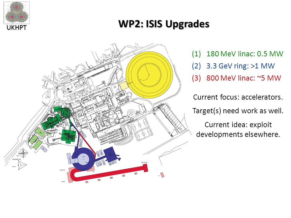 UKHPT WP2: ISIS Upgrades (1)180 MeV linac: 0.5 MW (2)3.3 GeV ring: >1 MW (3)800 MeV linac: ~5 MW Current focus: accelerators.
