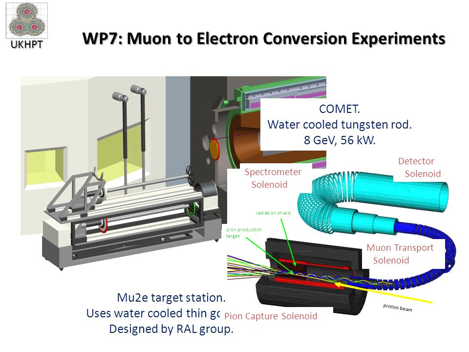 UKHPT WP7: Muon to Electron Conversion Experiments Mu2e target station.