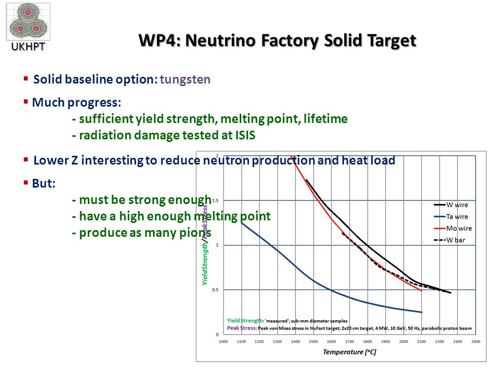 UKHPT WP4: Neutrino Factory Solid Target  Solid baseline option: tungsten  Much progress: - sufficient yield strength, melting point, lifetime - radiation damage tested at ISIS  Lower Z interesting to reduce neutron production and heat load  But: - must be strong enough - have a high enough melting point - produce as many pions