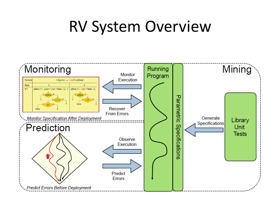 RV System Overview