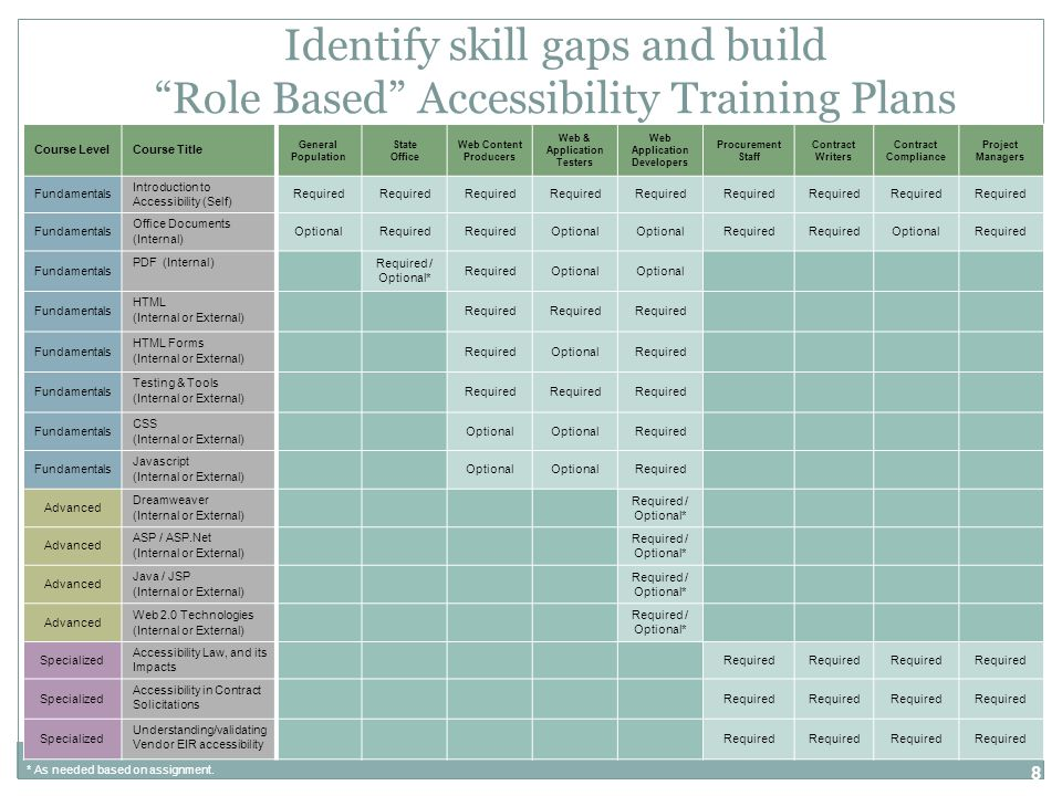 8 Identify skill gaps and build Role Based Accessibility Training Plans Course LevelCourse Title General Population State Office Web Content Producers Web & Application Testers Web Application Developers Procurement Staff Contract Writers Contract Compliance Project Managers Fundamentals Introduction to Accessibility (Self) Required Fundamentals Office Documents (Internal) OptionalRequired Optional Required OptionalRequired Fundamentals PDF (Internal) Required / Optional* RequiredOptional Fundamentals HTML (Internal or External) Required Fundamentals HTML Forms (Internal or External) RequiredOptionalRequired Fundamentals Testing & Tools (Internal or External) Required Fundamentals CSS (Internal or External) Optional Required Fundamentals Javascript (Internal or External) Optional Required Advanced Dreamweaver (Internal or External) Required / Optional* Advanced ASP / ASP.Net (Internal or External) Required / Optional* Advanced Java / JSP (Internal or External) Required / Optional* Advanced Web 2.0 Technologies (Internal or External) Required / Optional* Specialized Accessibility Law, and its Impacts Required Specialized Accessibility in Contract Solicitations Required Specialized Understanding/validating Vendor EIR accessibility Required * As needed based on assignment.