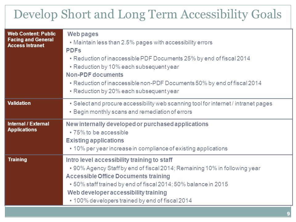9 Develop Short and Long Term Accessibility Goals Web Content: Public Facing and General Access Intranet Web pages Maintain less than 2.5% pages with accessibility errors PDFs Reduction of inaccessible PDF Documents 25% by end of fiscal 2014 Reduction by 10% each subsequent year Non-PDF documents Reduction of inaccessible non-PDF Documents 50% by end of fiscal 2014 Reduction by 20% each subsequent year Validation Select and procure accessibility web scanning tool for internet / intranet pages Begin monthly scans and remediation of errors Internal / External Applications New internally developed or purchased applications 75% to be accessible Existing applications 10% per year increase in compliance of existing applications Training Intro level accessibility training to staff 90% Agency Staff by end of fiscal 2014; Remaining 10% in following year Accessible Office Documents training 50% staff trained by end of fiscal 2014; 50% balance in 2015 Web developer accessibility training 100% developers trained by end of fiscal 2014