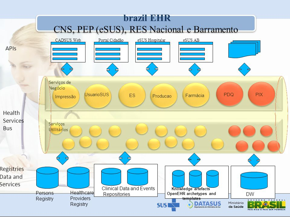 7 Overview of the architecture EHR architecture is divided in four main building blocks: Software: corresponde aos sistemas existentes ou a desenvolver que vão alimentar e consumir dados do RES e outros serviços; Services: Health service bus comprising the middleware and RBAC and security services to enable a safe comunication among the diverse clinical information services and acccess of secondary to the EHR, according with security privacy and consentment policies; Registry Services: Person, Health Professional and Healthcare providers registries.