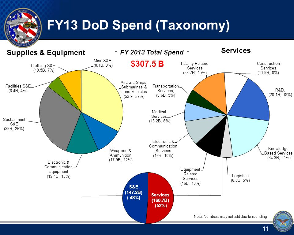 FY 2013 Total Spend $307.5 B Note: Numbers may not add due to rounding FY13 DoD Spend (Taxonomy) 11
