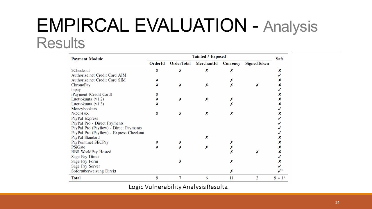 EMPIRCAL EVALUATION - Analysis Results Logic Vulnerability Analysis Results. 24