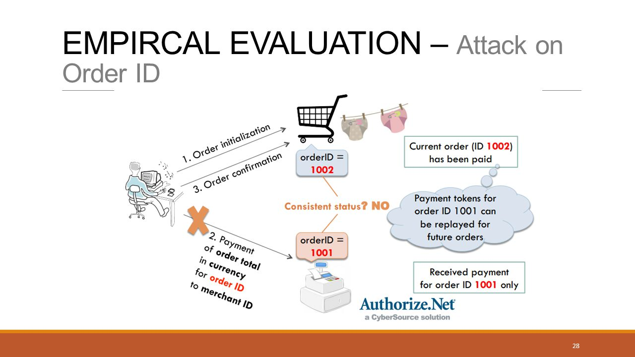 EMPIRCAL EVALUATION – Attack on Order ID 28