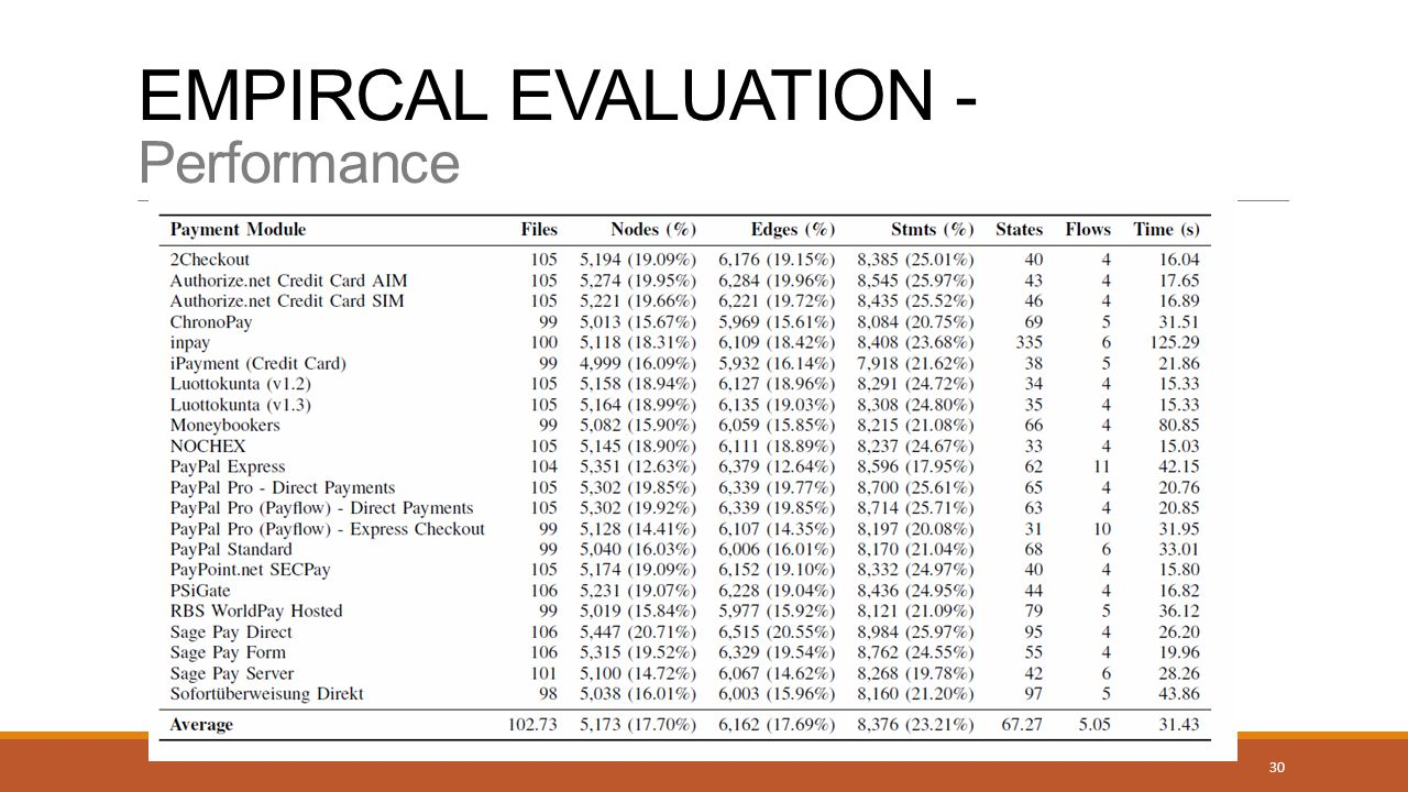 EMPIRCAL EVALUATION - Performance 30