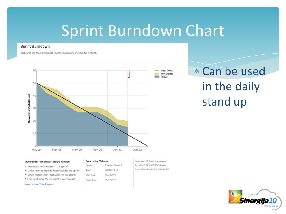 Sprint Burndown Chart  Can be used in the daily stand up