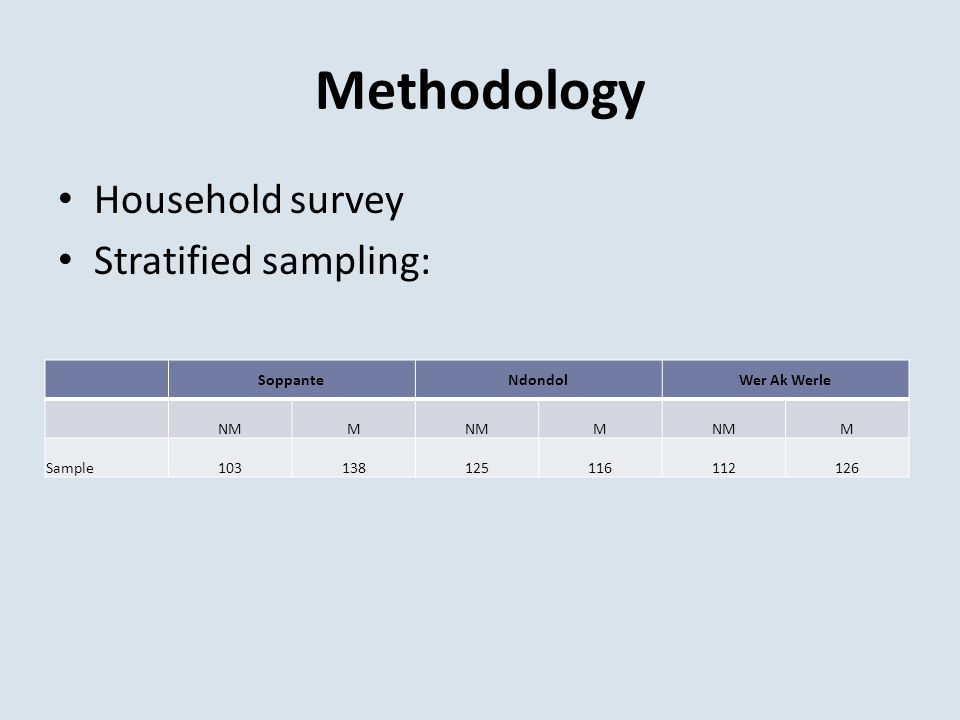 Methodology Household survey Stratified sampling: SoppanteNdondolWer Ak Werle NMM M M Sample103138125116112126