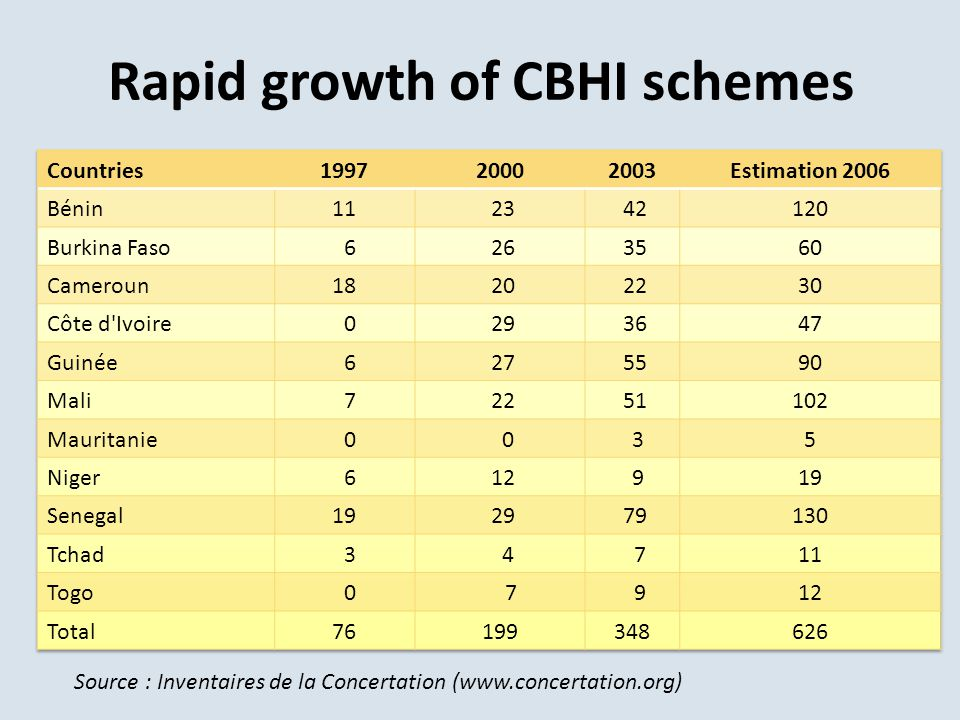 Rapid growth of CBHI schemes Source : Inventaires de la Concertation (www.concertation.org)