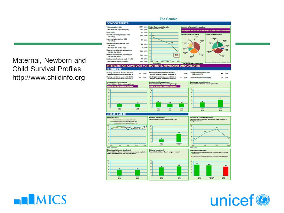Maternal, Newborn and Child Survival Profiles http://www.childinfo.org