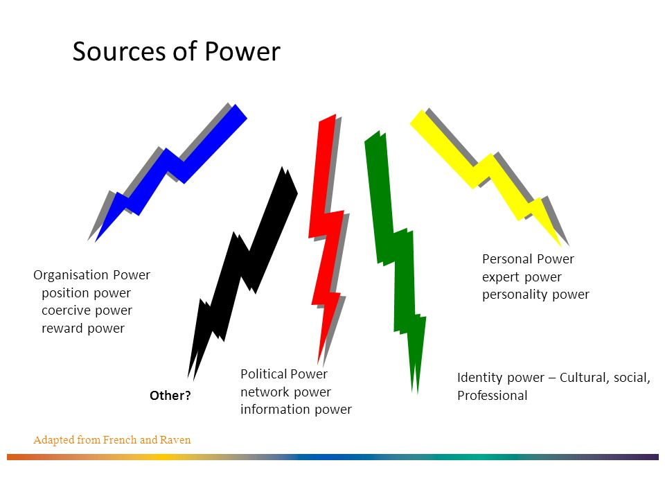 Sources of Power Personal Power expert power personality power Organisation Power position power coercive power reward power Political Power network power information power Adapted from French and Raven Identity power – Cultural, social, Professional Other ?