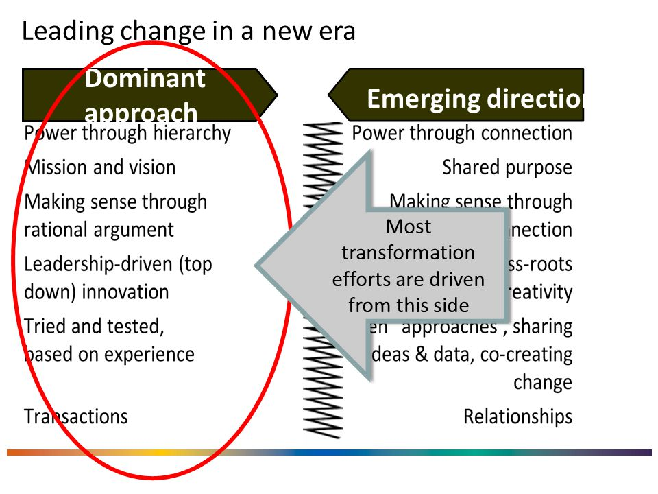 Leading change in a new era Dominant approach Emerging direction Most transformation efforts are driven from this side
