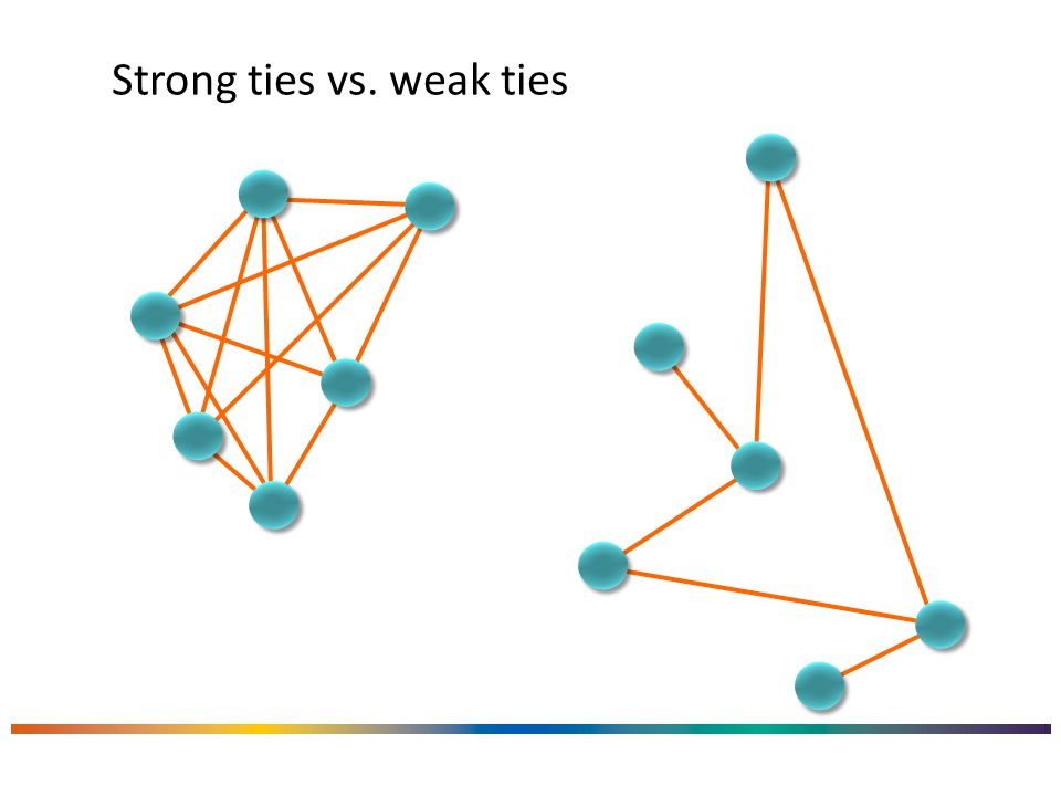 Strong ties vs. weak ties