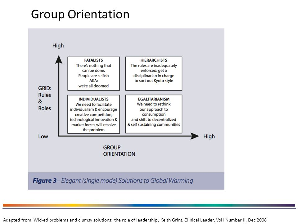 Group Orientation Adapted from 'Wicked problems and clumsy solutions: the role of leadership', Keith Grint, Clinical Leader, Vol I Number II, Dec 2008