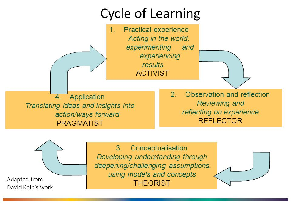 Cycle of Learning 1.Practical experience Acting in the world, experimenting and experiencing results ACTIVIST 2.Observation and reflection Reviewing and reflecting on experience REFLECTOR 4.Application Translating ideas and insights into action/ways forward PRAGMATIST 3.Conceptualisation Developing understanding through deepening/challenging assumptions, using models and concepts THEORIST Adapted from David Kolb's work