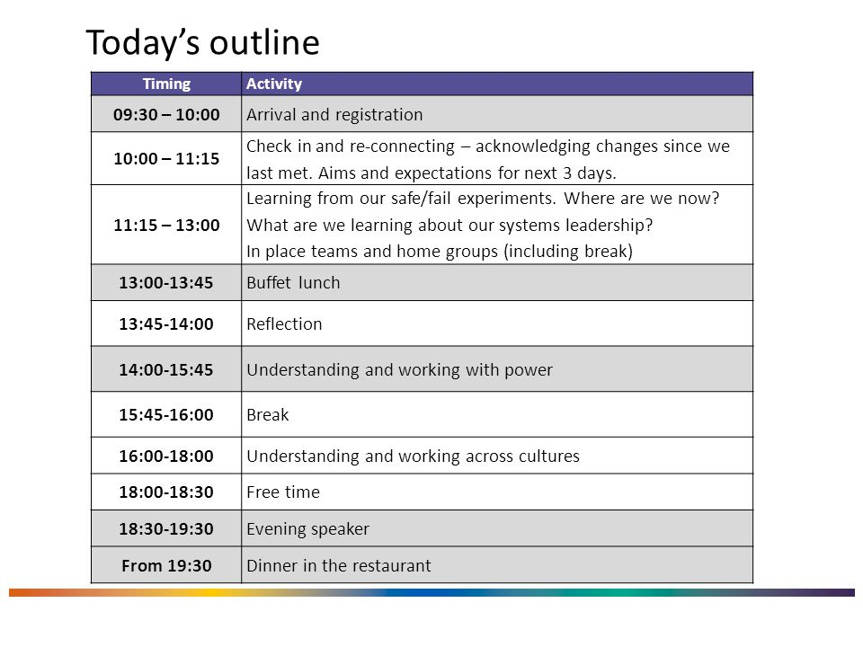 Today's outline TimingActivity 09:30 – 10:00Arrival and registration 10:00 – 11:15 Check in and re-connecting – acknowledging changes since we last met.