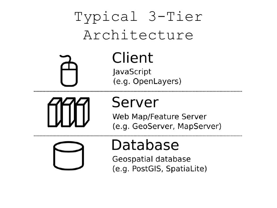Typical 3-Tier Architecture