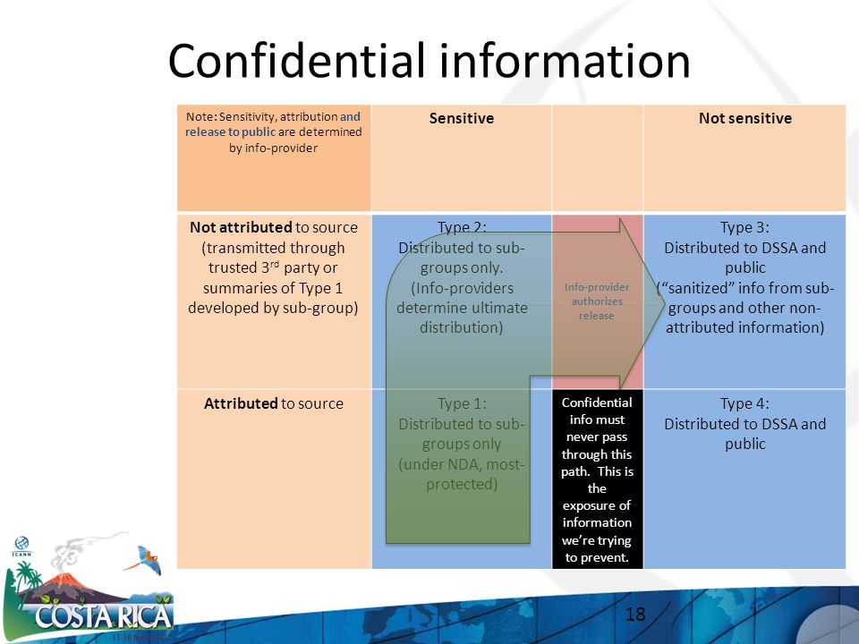 Confidential information 18 Note: Sensitivity, attribution and release to public are determined by info-provider SensitiveNot sensitive Not attributed to source (transmitted through trusted 3 rd party or summaries of Type 1 developed by sub-group) Type 2: Distributed to sub- groups only.